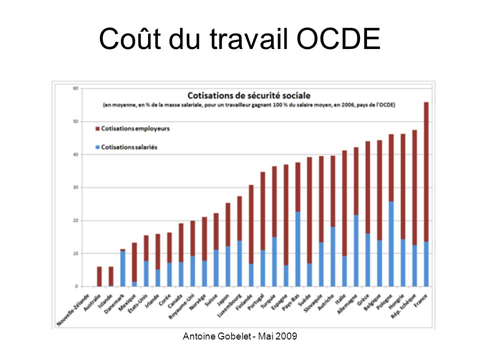 Coût du travail OCDE Antoine Gobelet - Mai 2009
