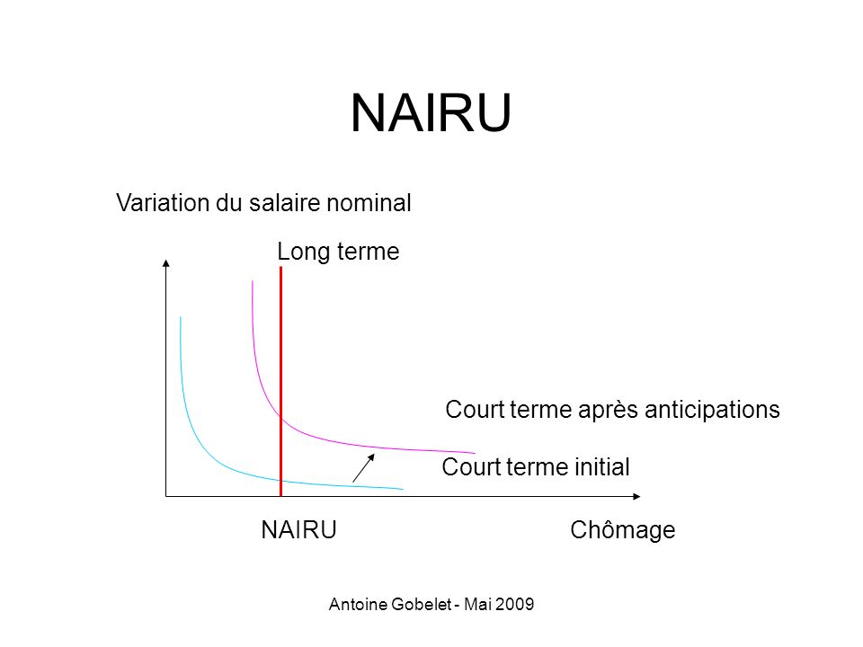 NAIRU Variation du salaire nominal Long terme