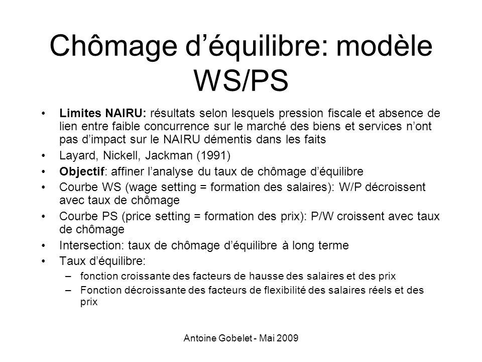 Chômage d'équilibre: modèle WS/PS