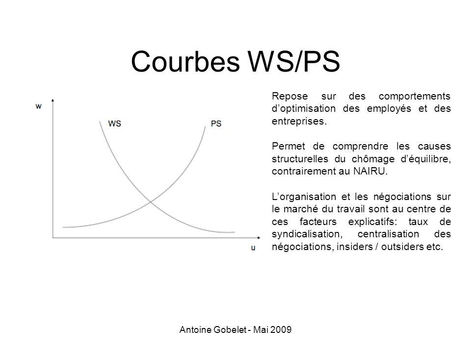 Courbes WS/PS Repose sur des comportements d'optimisation des employés et des entreprises.