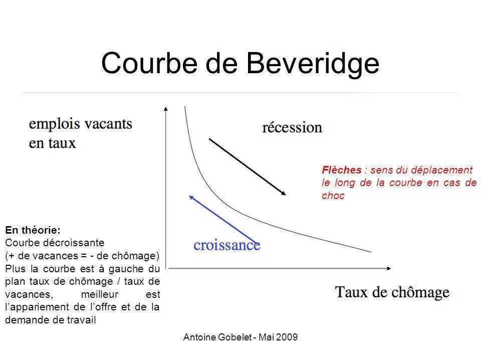 Courbe de Beveridge Flèches : sens du déplacement