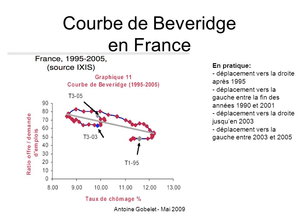 Courbe de Beveridge en France