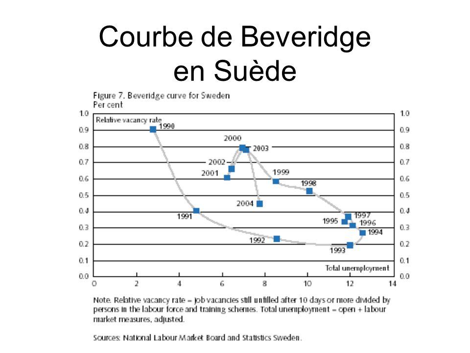 Courbe de Beveridge en Suède