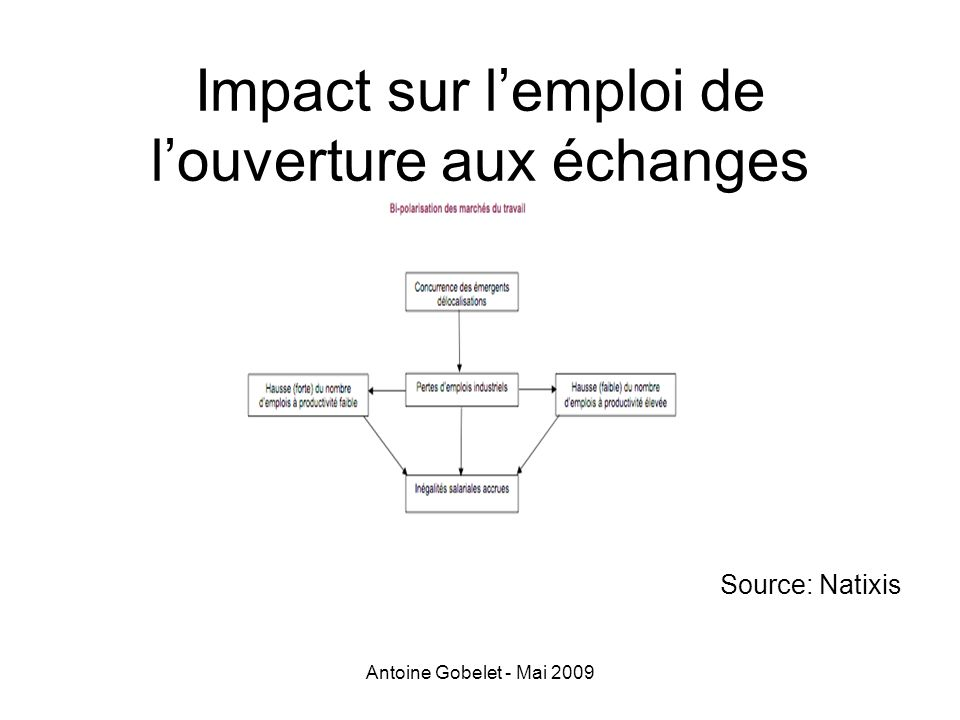 Impact sur l'emploi de l'ouverture aux échanges