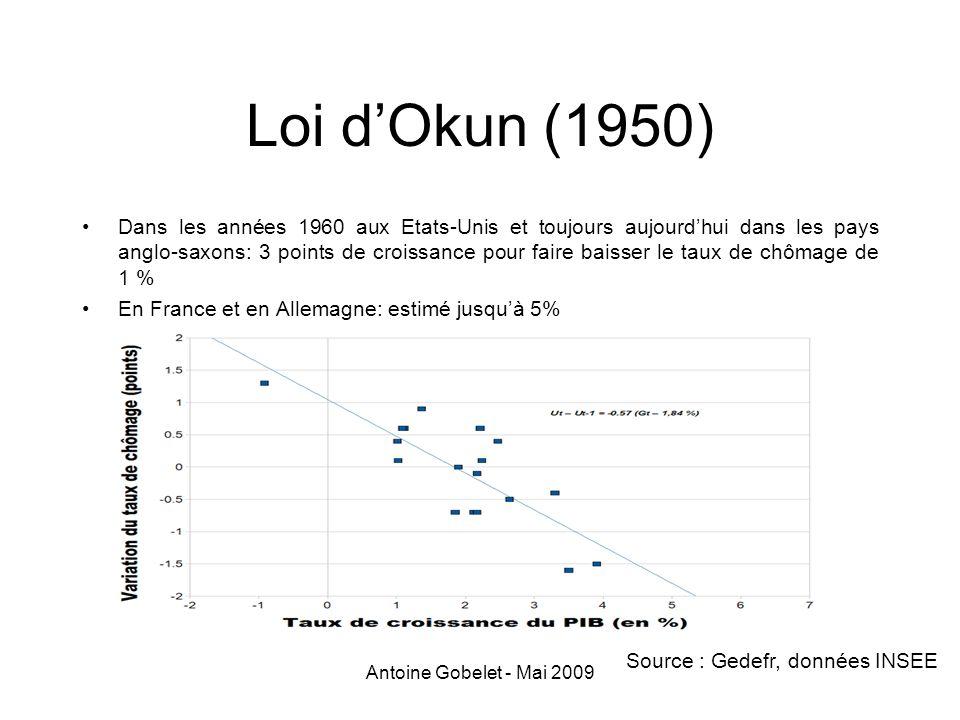 Loi d'Okun (1950)