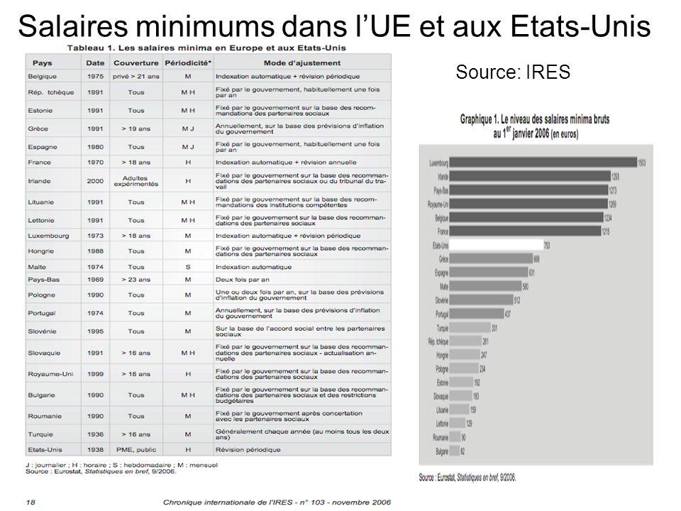 Salaires minimums dans l'UE et aux Etats-Unis
