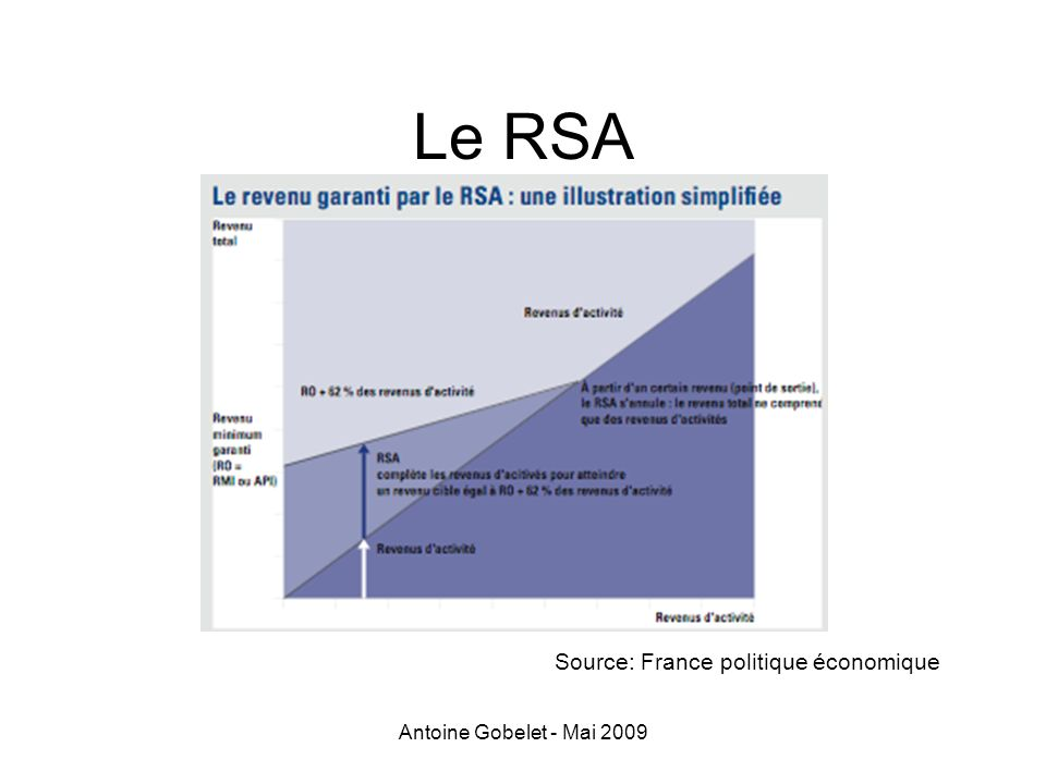 Le RSA Source: France politique économique Antoine Gobelet - Mai 2009