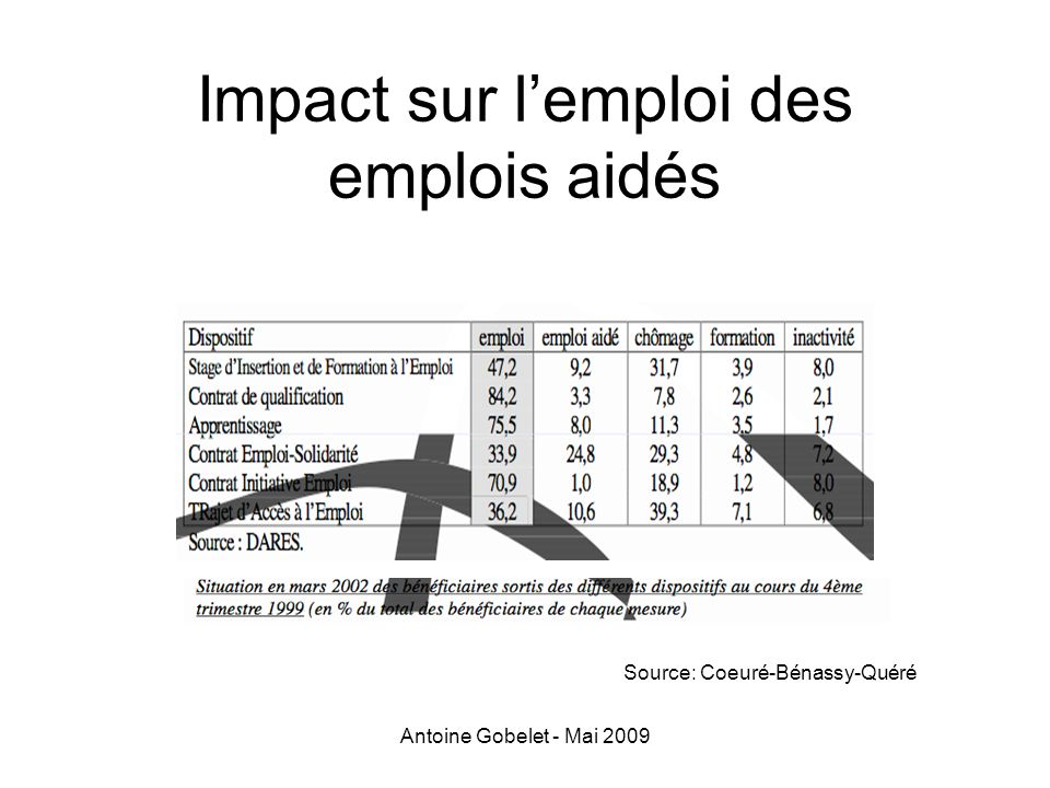 Impact sur l'emploi des emplois aidés