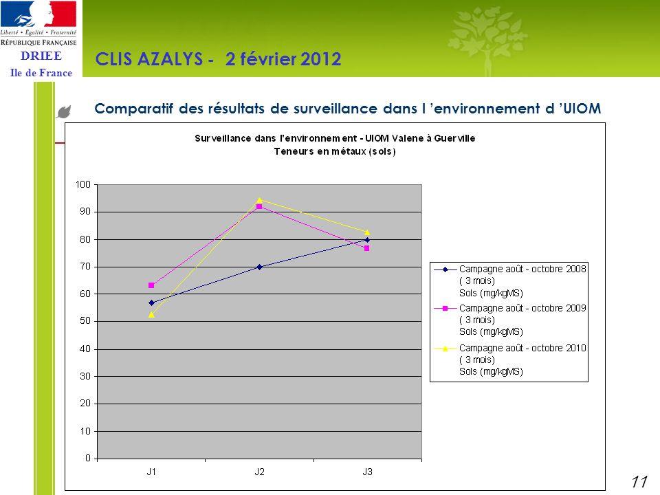 CLIS AZALYS - 2 février 2012 Comparatif des résultats de surveillance dans l 'environnement d 'UIOM.