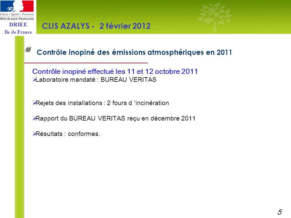 CLIS AZALYS - 2 février 2012 Contrôle inopiné des émissions atmosphériques en 2011. Contrôle inopiné effectué les 11 et 12 octobre 2011.