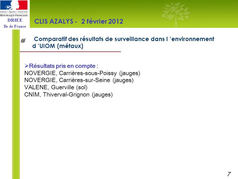 CLIS AZALYS - 2 février 2012 Comparatif des résultats de surveillance dans l 'environnement d 'UIOM (métaux)