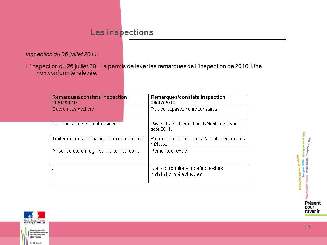 Les inspections Inspection du 06 juillet 2011: