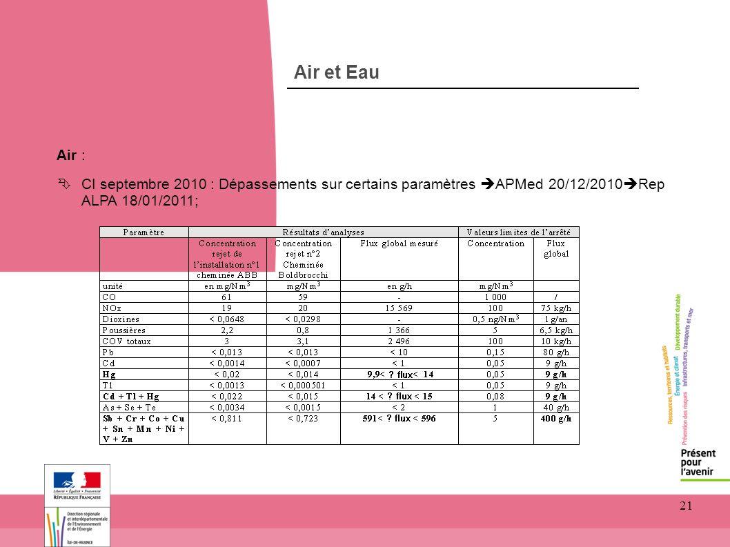 toitototototoot Air et Eau. Air : CI septembre 2010 : Dépassements sur certains paramètres APMed 20/12/2010Rep ALPA 18/01/2011;