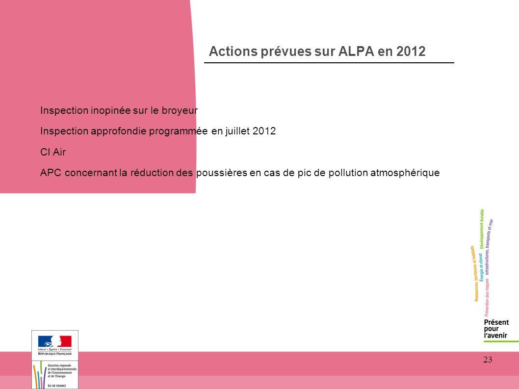 Actions prévues sur ALPA en 2012