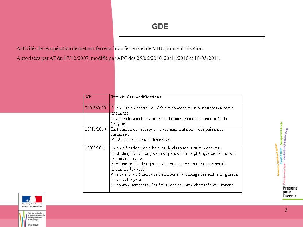 GDE toitototototoot. Activités de récupération de métaux ferreux / non ferreux et de VHU pour valorisation.