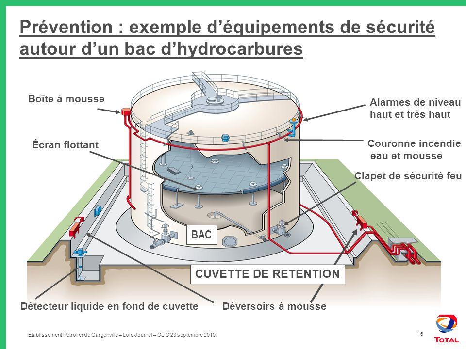 Prévention : exemple d'équipements de sécurité