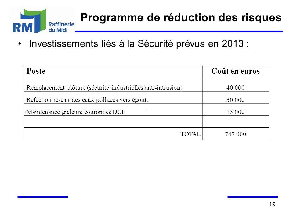 Programme de réduction des risques