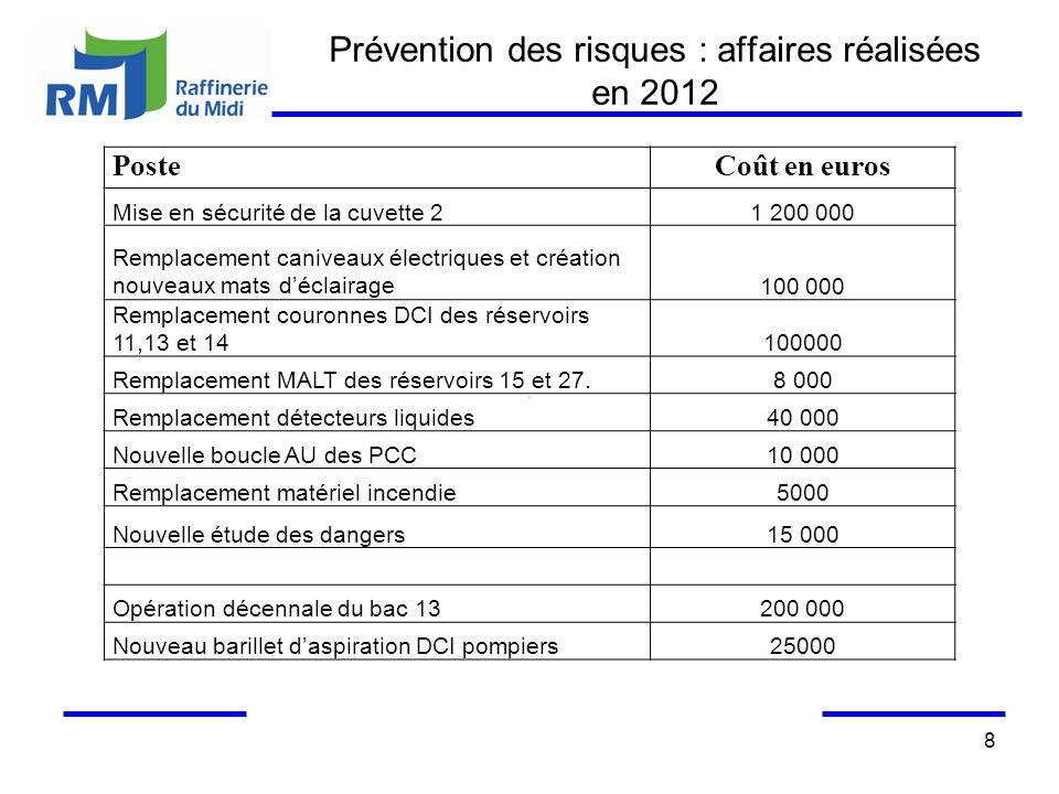Prévention des risques : affaires réalisées en 2012