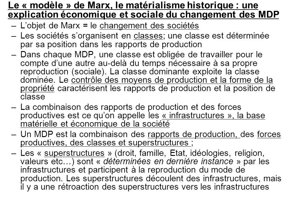 Le « modèle » de Marx, le matérialisme historique : une explication économique et sociale du changement des MDP