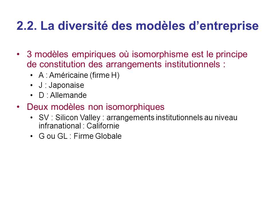 2.2. La diversité des modèles d'entreprise