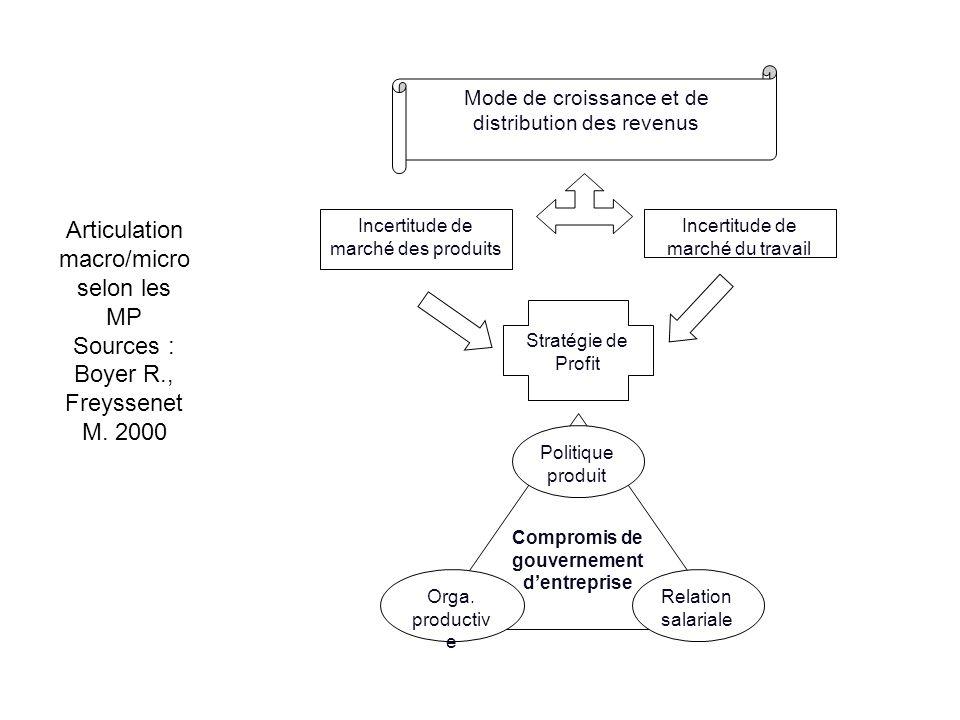 Compromis de gouvernement d'entreprise
