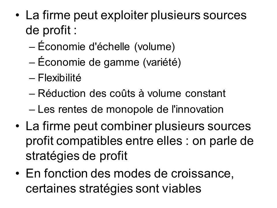 La firme peut exploiter plusieurs sources de profit :