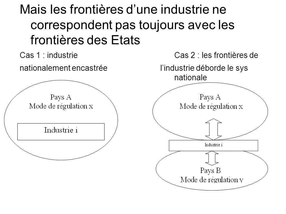 Mais les frontières d'une industrie ne correspondent pas toujours avec les frontières des Etats