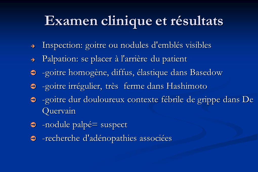 Examen clinique et résultats