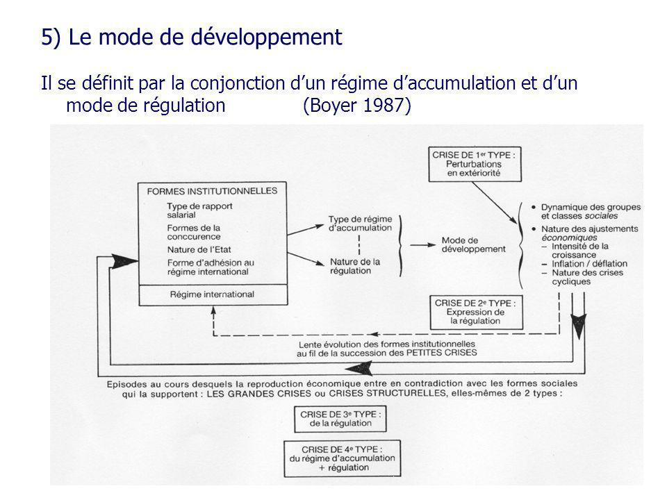5) Le mode de développement