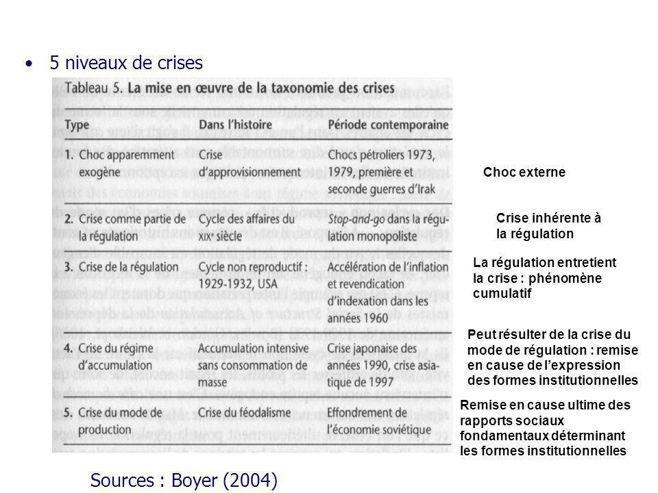 5 niveaux de crises Sources : Boyer (2004) Choc externe