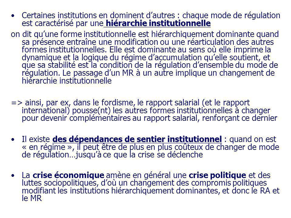 Certaines institutions en dominent d'autres : chaque mode de régulation est caractérisé par une hiérarchie institutionnelle