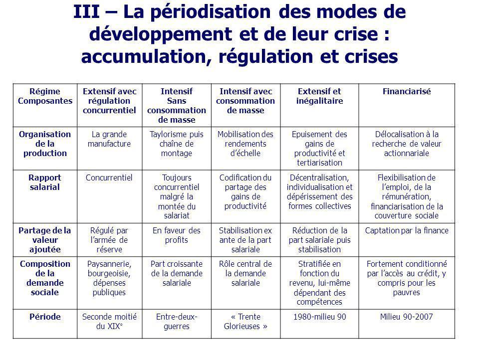 III – La périodisation des modes de développement et de leur crise : accumulation, régulation et crises