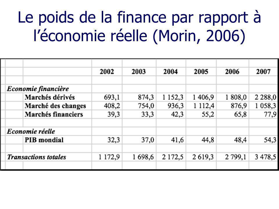 Le poids de la finance par rapport à l'économie réelle (Morin, 2006)