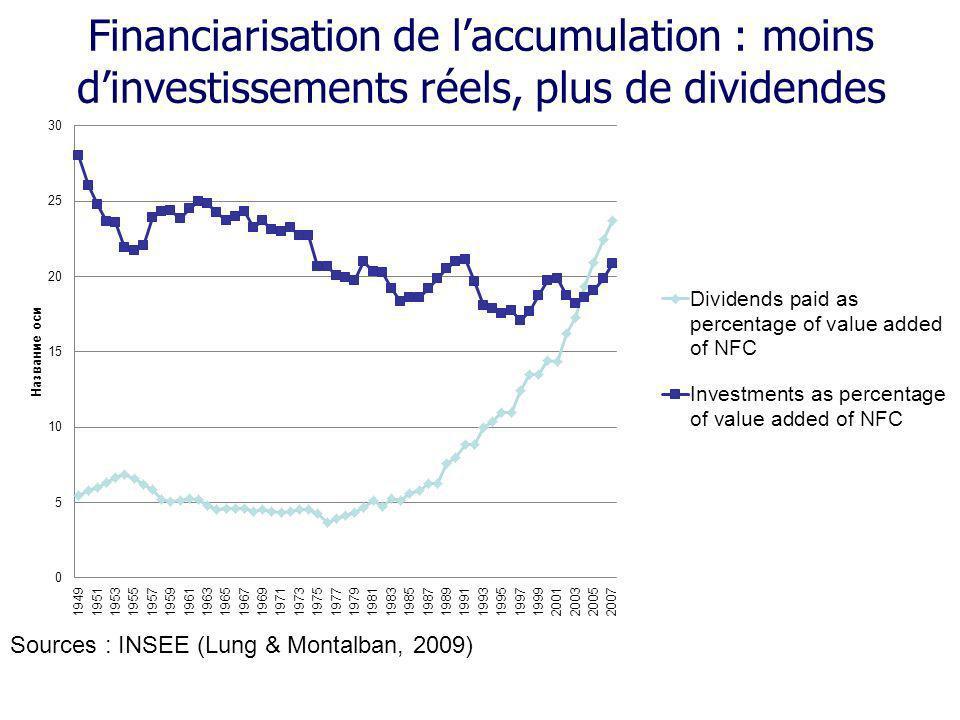 Financiarisation de l'accumulation : moins d'investissements réels, plus de dividendes