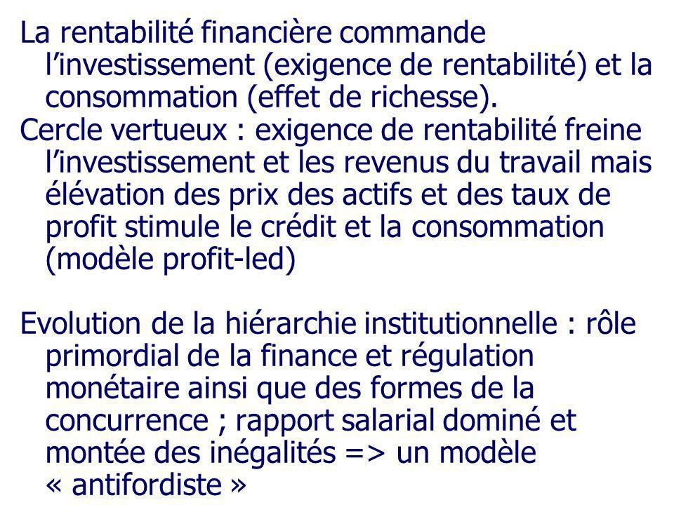 La rentabilité financière commande l'investissement (exigence de rentabilité) et la consommation (effet de richesse).