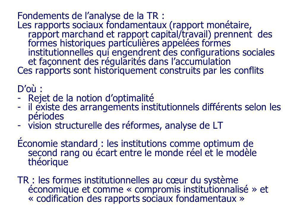 Fondements de l'analyse de la TR :