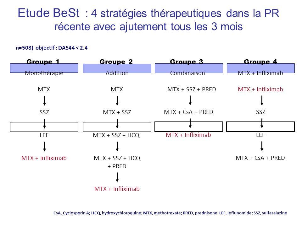 Etude BeSt : 4 stratégies thérapeutiques dans la PR récente avec ajutement tous les 3 mois