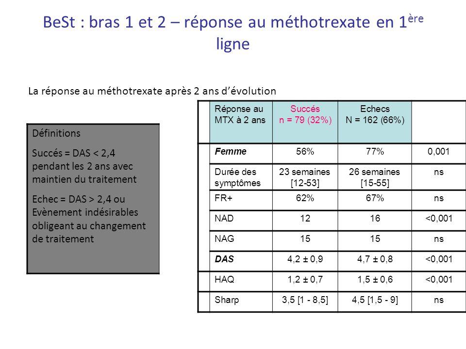 BeSt : bras 1 et 2 – réponse au méthotrexate en 1ère ligne