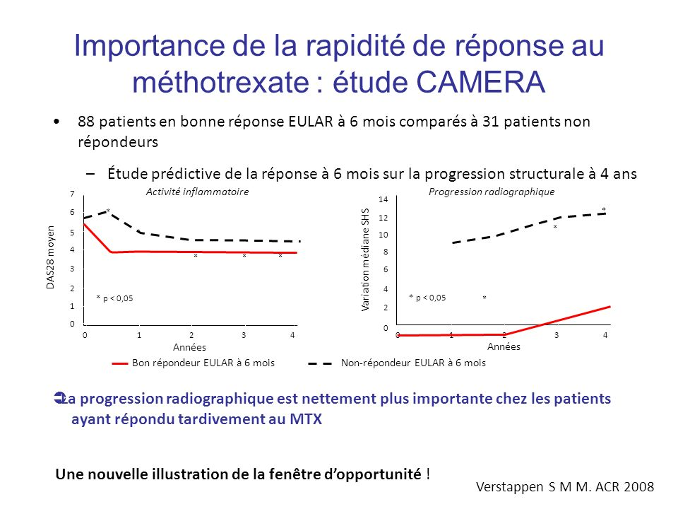 Importance de la rapidité de réponse au méthotrexate : étude CAMERA