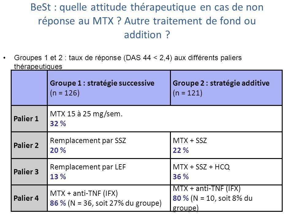 BeSt : quelle attitude thérapeutique en cas de non réponse au MTX