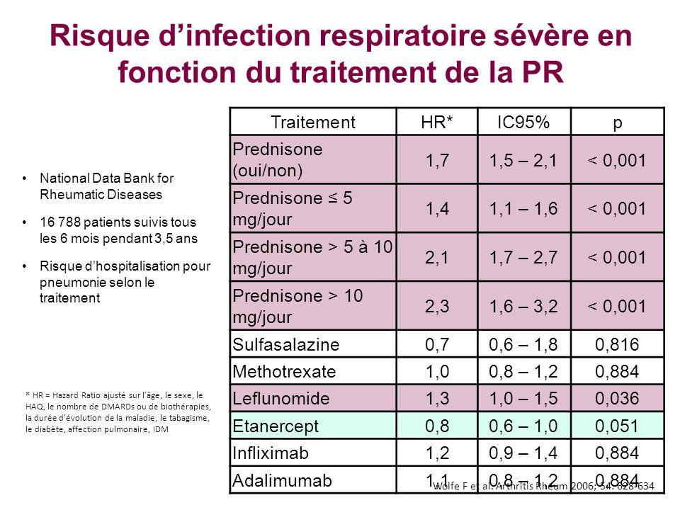 Risque d'infection respiratoire sévère en fonction du traitement de la PR
