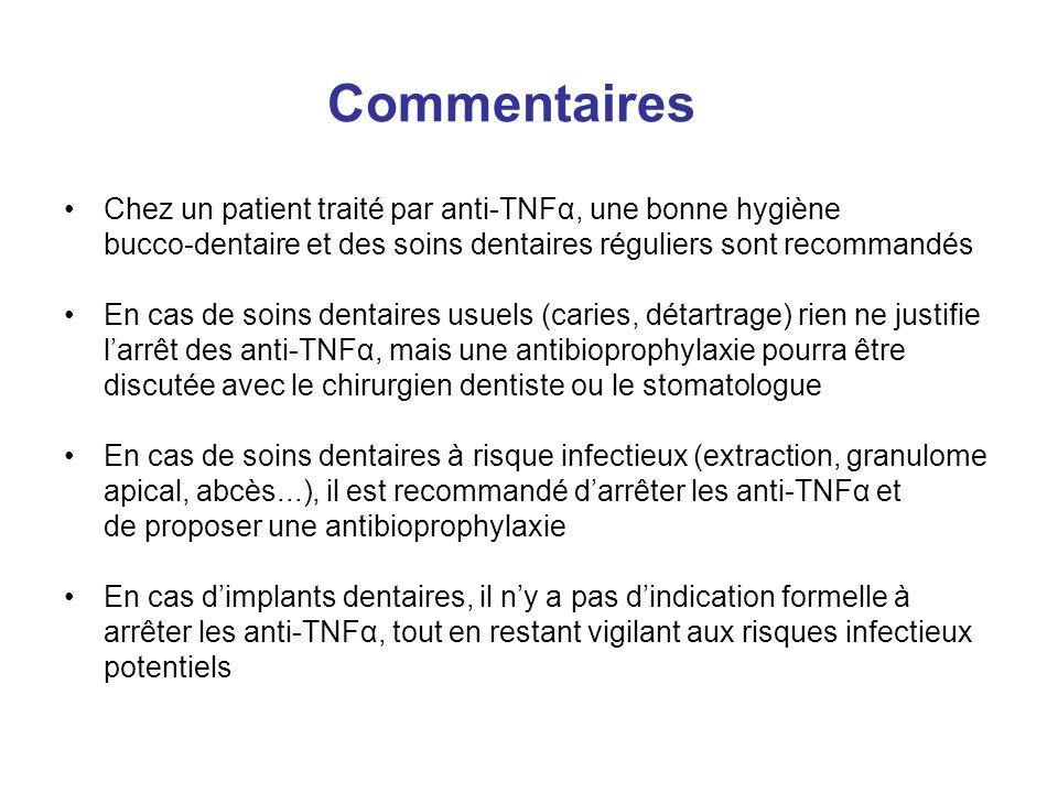 Commentaires Chez un patient traité par anti-TNFα, une bonne hygiène bucco-dentaire et des soins dentaires réguliers sont recommandés.