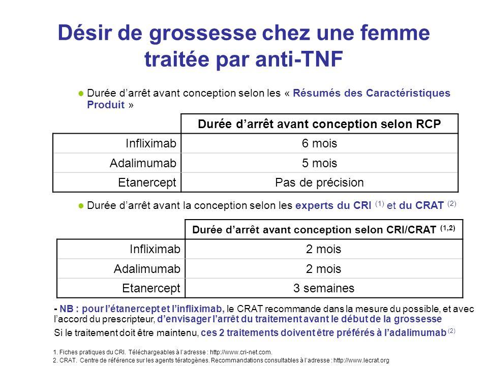 Désir de grossesse chez une femme traitée par anti-TNF