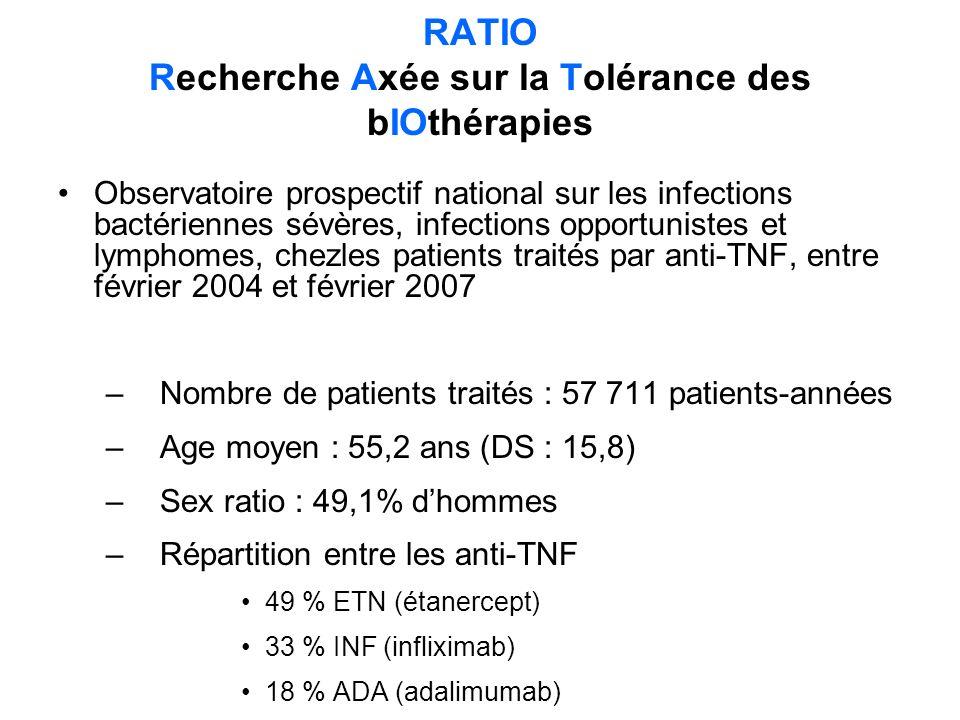 RATIO Recherche Axée sur la Tolérance des bIOthérapies
