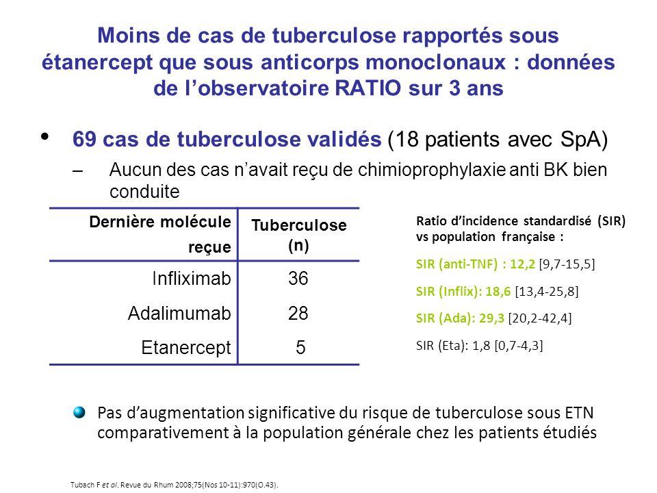 69 cas de tuberculose validés (18 patients avec SpA)