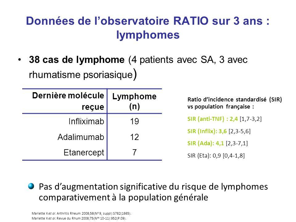 Données de l'observatoire RATIO sur 3 ans : lymphomes