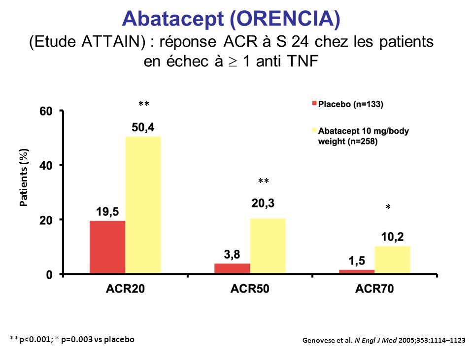 Abatacept (ORENCIA) (Etude ATTAIN) : réponse ACR à S 24 chez les patients en échec à  1 anti TNF