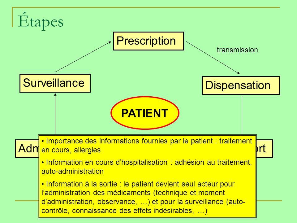 Étapes Prescription Surveillance Dispensation PATIENT Administration