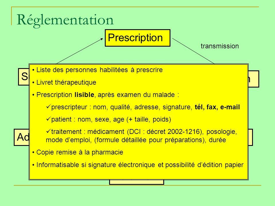 Réglementation Prescription Surveillance Dispensation PATIENT