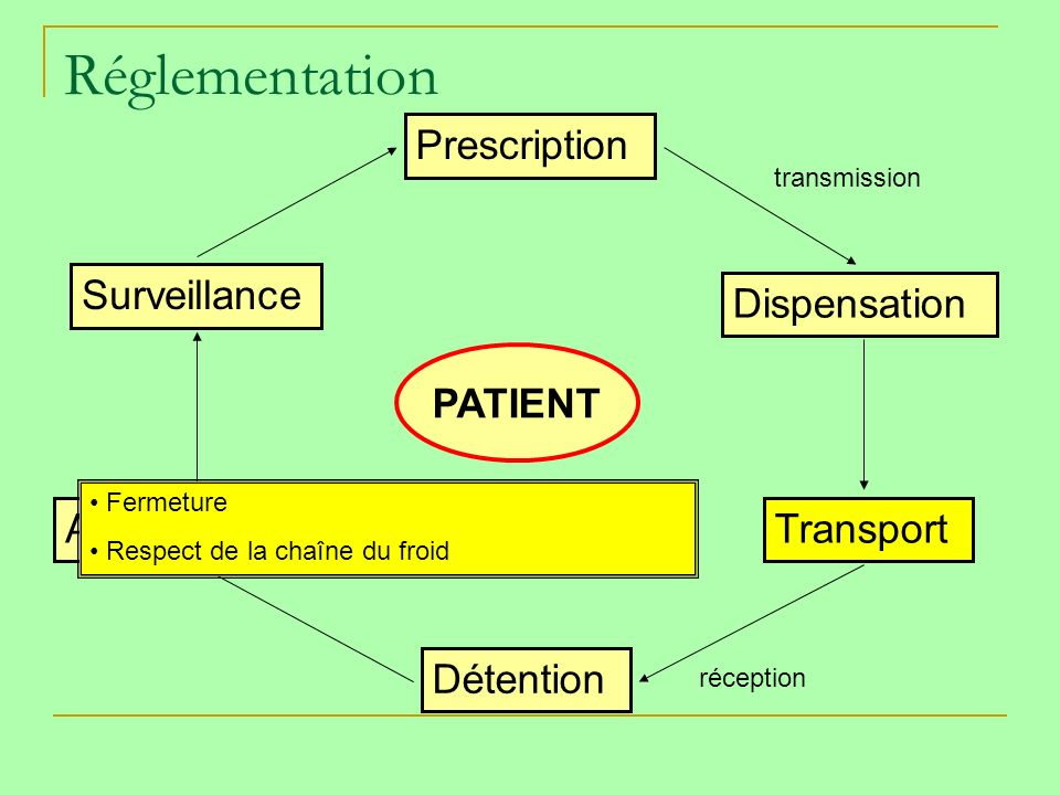 Réglementation Prescription Surveillance Dispensation PATIENT